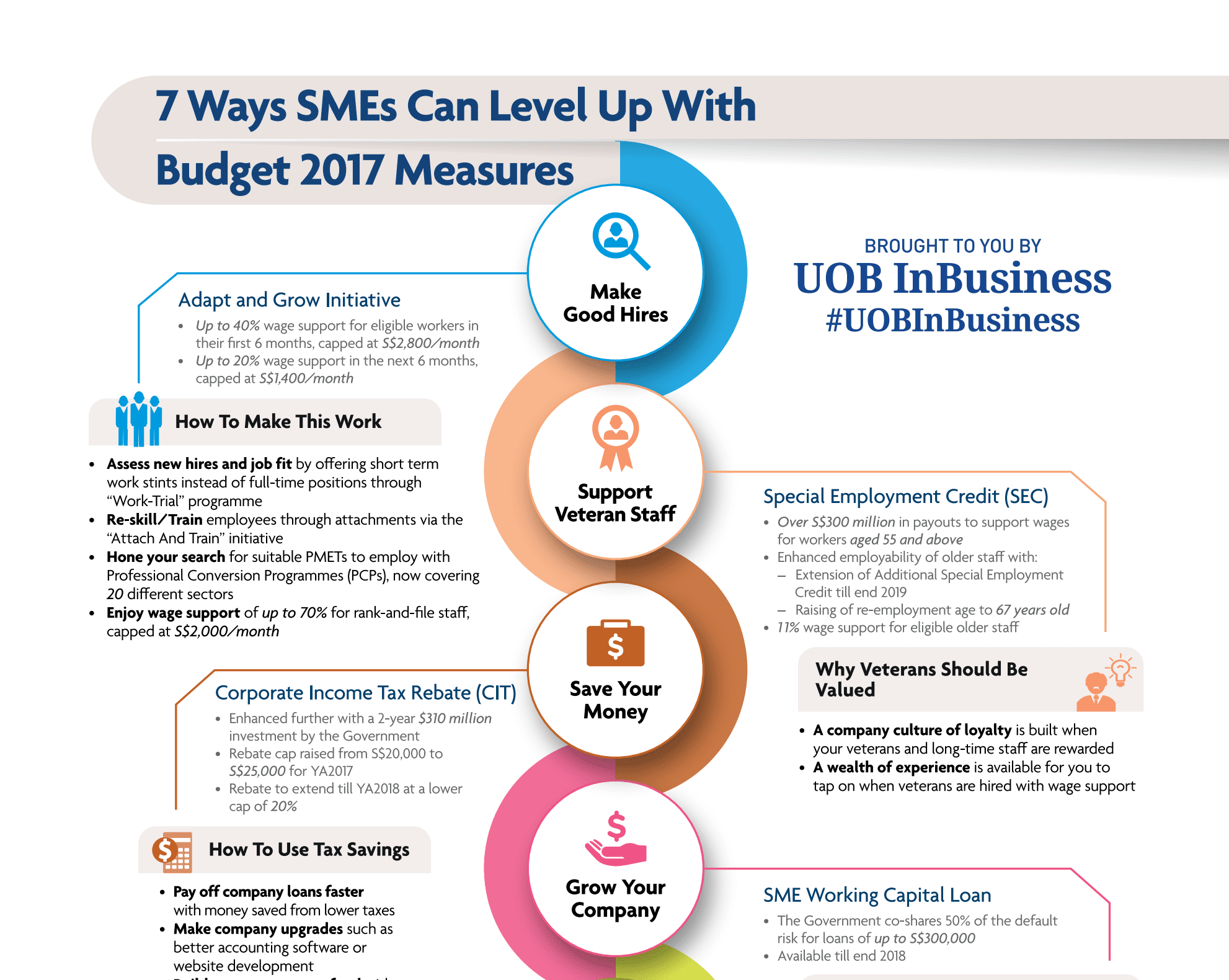 7 Ways SMEs can Level Up with Budget 2017 Measures